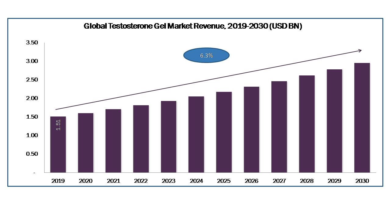 Testosterone Gel Market Size Share Forecast Research Report 2020 - 2030